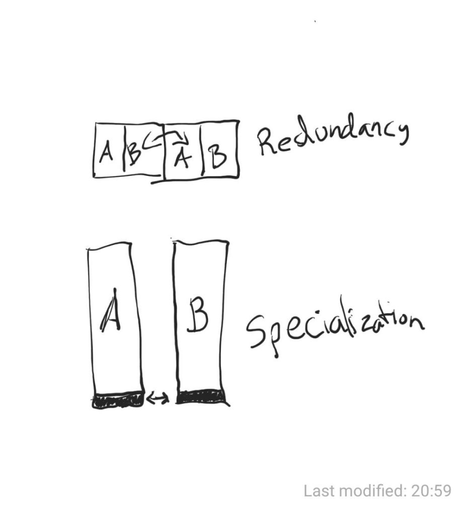 Specialization vs. redundancy